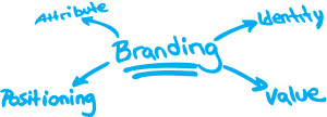 branding-pic APARZO.com
